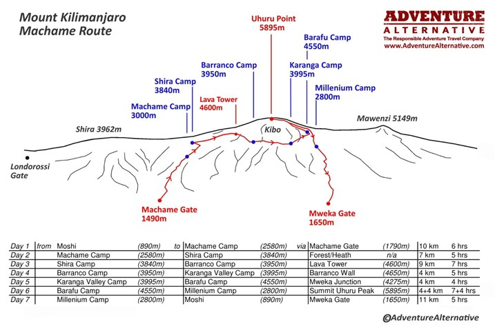 Mount Kilimanjaro Machame Route (4)
