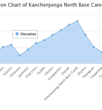 Altitude profile of Kanchenjunga base camp north side