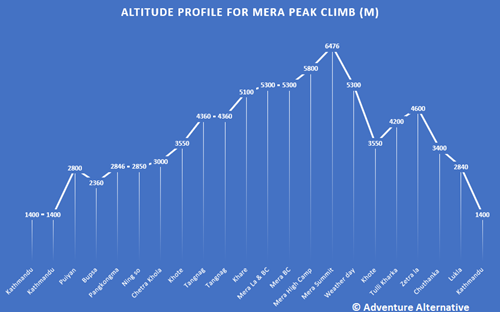 Mera Peak Altitude profile