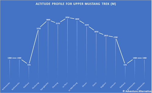 Altitude Profile Upper Mustang