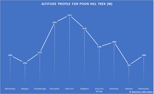 Poon Hill Altitude Profile